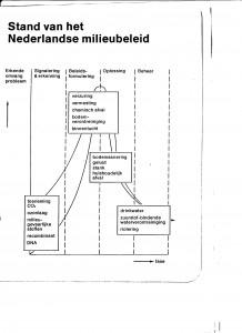 beleidslevenscyclus 2